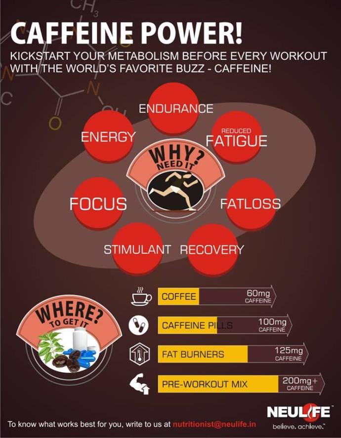 The Power of Caffeine