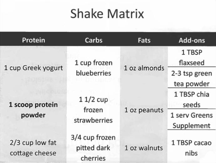 Nutrition: Shake Matrix